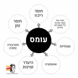 מה קורה לנו כשאנחנו במצב של עומס רגשי? 1) חוסר ריכוז 2) חוויה של קושי 3) שטחיות 4) אוטומציה של דברים 5) היעדר זמינות 6) מוטיבציה נמוכה 7) חוסר זמן